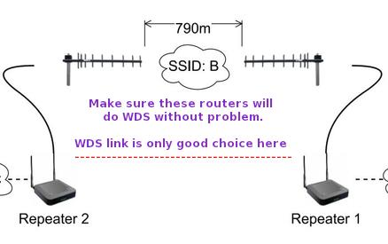 Wds Bridge Dd Wrt